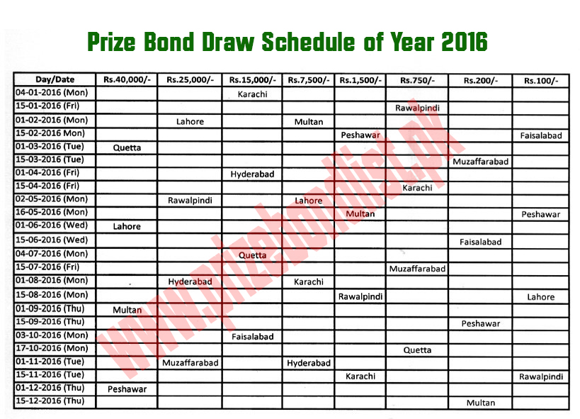 Prize bond 1500 check online 15 may 2020